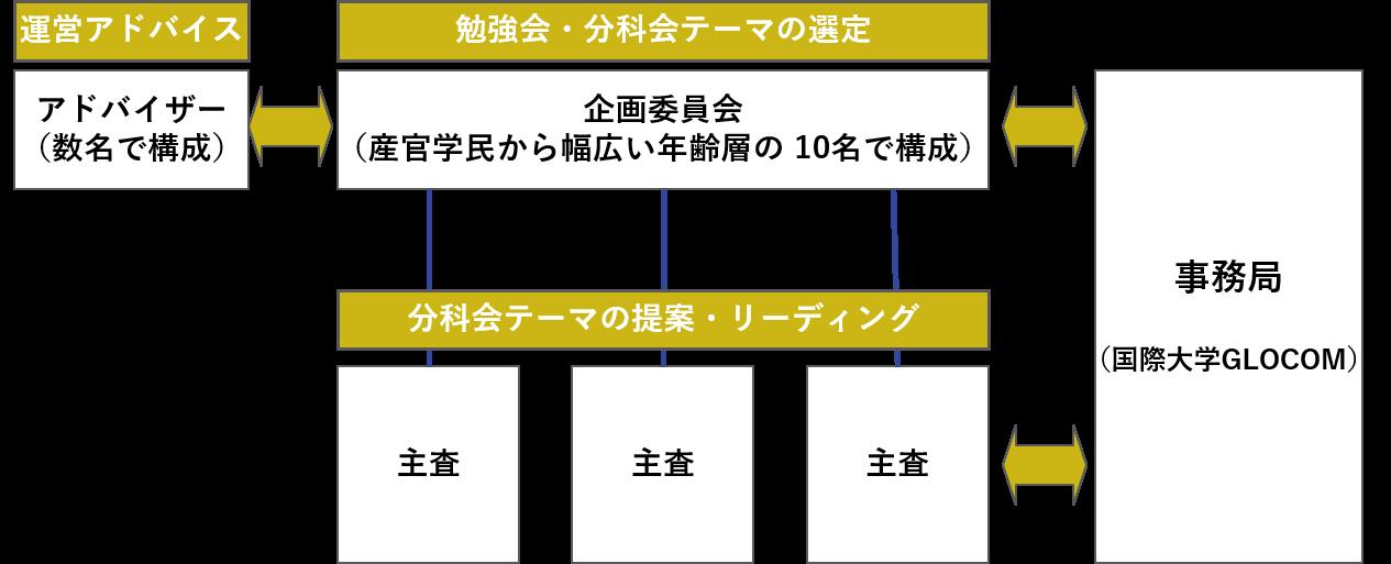 GRK_organization