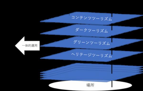 メタ観光の概念図(筆者作成)